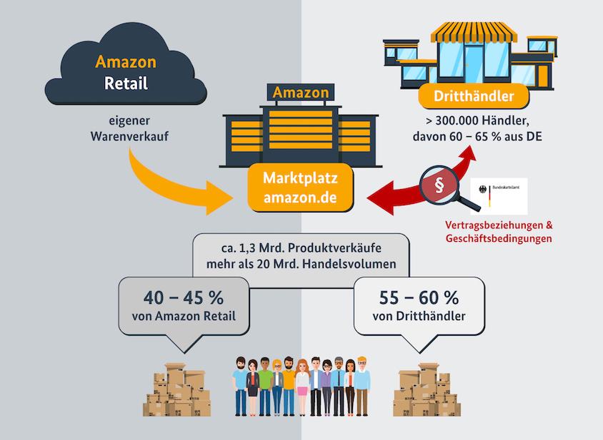 Amazon's Strategie (Quelle: Bundeskartellamt)