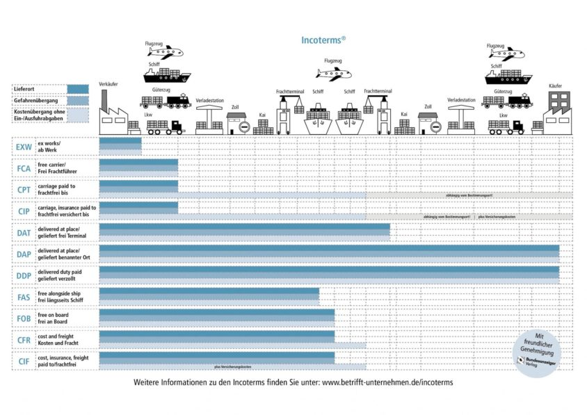Sourcing Onlinehändler Infografik
