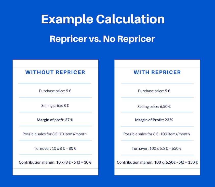 Price optimisation on Amazon: example calculations.