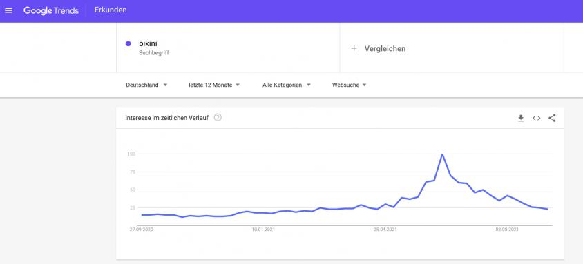 Amazon Seller Seasonal demand Germany